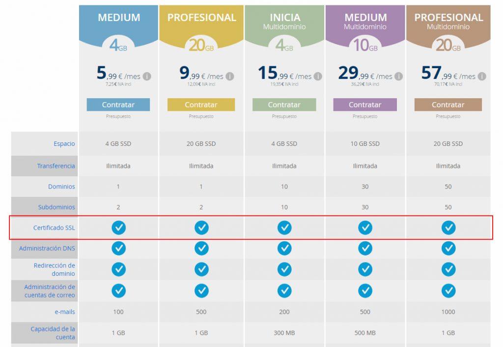 Certificados SSL incluidos en todos los hostings